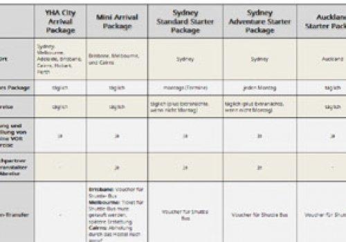 Die Starter & Arrival Packages im Vergleich